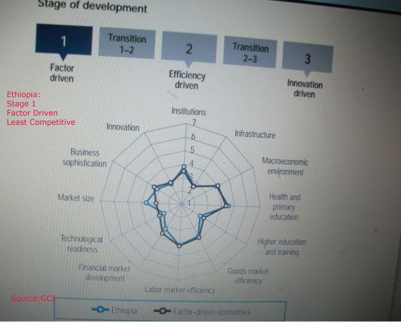 Ethiopia Least competetive GCI 002