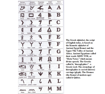 kemetic alphabet (Qubee)