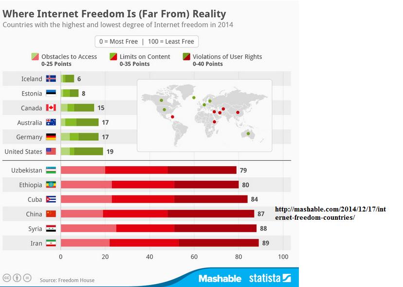 internet freedom