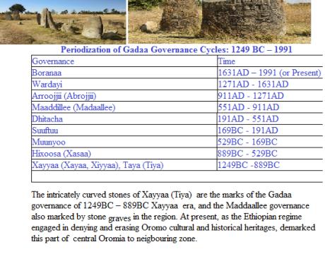 Saba Oromoo fi Sirna Gadaa (The history of the Oromo nation