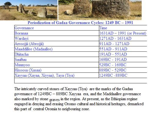 Gadaa Governance