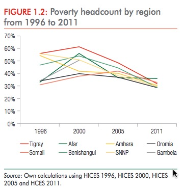 Ethiopia poverty reduction