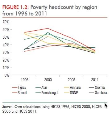Ethiopia poverty reduction