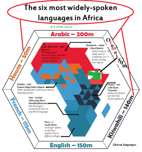 The six widely spoken languages in Africa