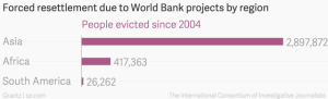 Forced_resettlement_due_to_World_Bank_projects_by_region_People_evicted_since_2004_chartbuilder
