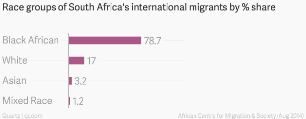 Race_groups_of_South_Africa's_international_migrants_by_%_share__chartbuilder