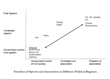 AUTHORITARIAN OVER SPEECH