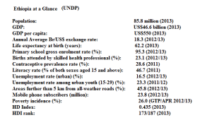 Ethiopia at glance, UNDP Data