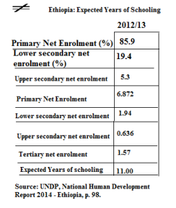 Ethiopia, expected years of schooling