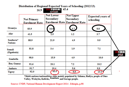 Ethiopia, National Human Development Report 2014 expected year of schooling by regions