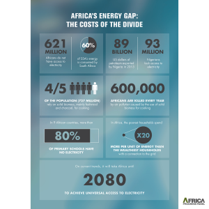 Energy Consumption, disconnected Africa6