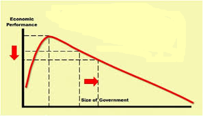 Economic performance and size of government