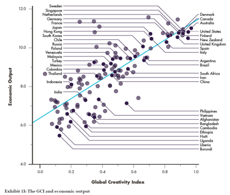 Economic output and global creative index