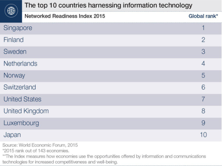 list of the top 10 economies making the most of the digital age, according to the NRI