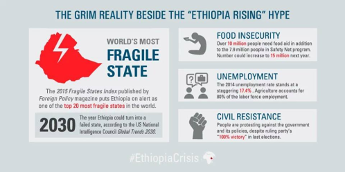 The grim reality behind 'Ethiopia rise' hype