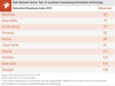 The top 10 sub-Saharan digital nations
