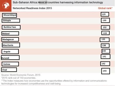 The worst 10 sub-Saharan digital countries