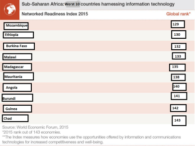 The worst 10 sub-Saharan digital countries