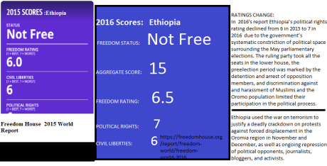 Ethiopia's scores in freedom in the world 2016, freedom House World Report, January 2016.