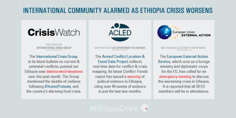 #OromoProtests. International Community Alarmed as Ethiopia Crisis Worsens