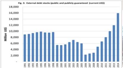 ethiopia's economy, external debt