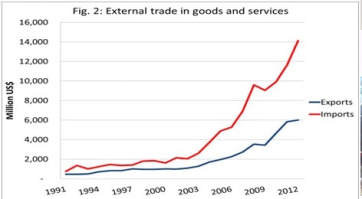 ethiopia's economy, external trade