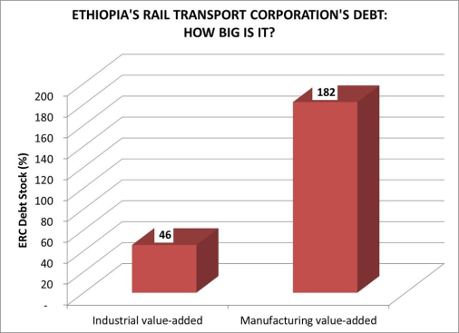 ethiopian-rail-corporation-debt
