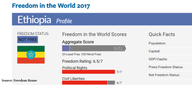 freedom-in-the-world-2017-ethiopia-profile-not-free-and-deteriorating-situation