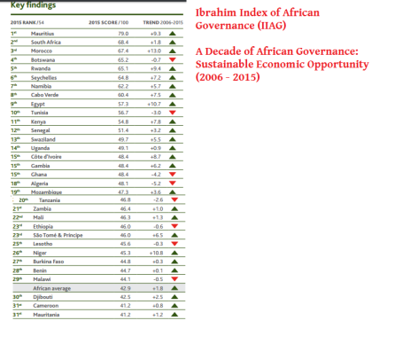 ibrahim-index-of-african-governance-iiag-sustainable-economic-opportunity-2006-2015