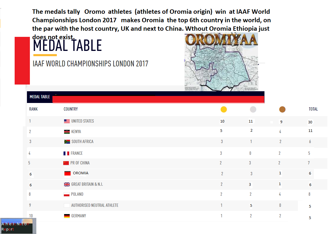 The medals tally athletes of Oromia win in IAAF World Championships 2017 makes Oromia the 6th top countries in the world.