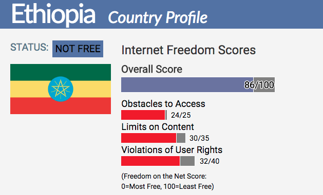 Ethiopia the 2nd worst in the world in Internet freedom in 2017